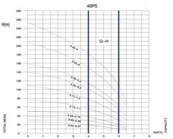 Помпа потопеяма 4SPD 5 12-1.1 - Ф 98мм- 2 години гаранция