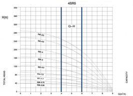 Потопяема водна помпа 4SRM 5 14-1.5 Ф 98мм- 2 години гаранция