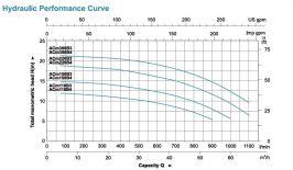 """Помпа центробежна ACM 110 B3 - 3""""- 2 години гаранция"""