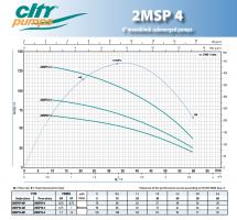 Италианска Потопяема водна помпа -1.5HP-4 цола City Pumps 2MSP15-4M - 2 години гаранция