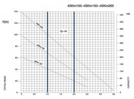 Помпа потопяема 4SKm 100 - Ф 95мм- 2 години гаранция